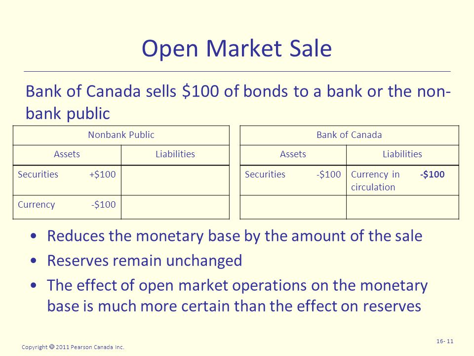 Copyright  2011 Pearson Canada Inc. 16- 11 Open Market Sale Reduces the monetary base by the amount of the sale Reserves remain unchanged The effect