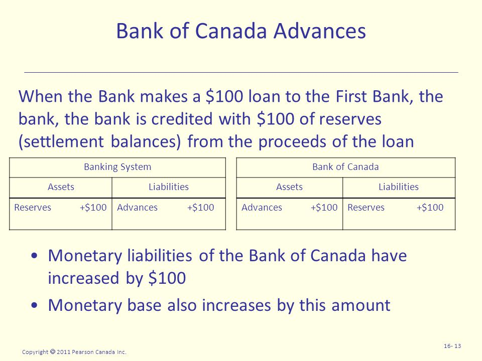 Copyright  2011 Pearson Canada Inc. 16- 13 Bank of Canada Advances Monetary liabilities of the Bank of Canada have increased by $100 Monetary base al