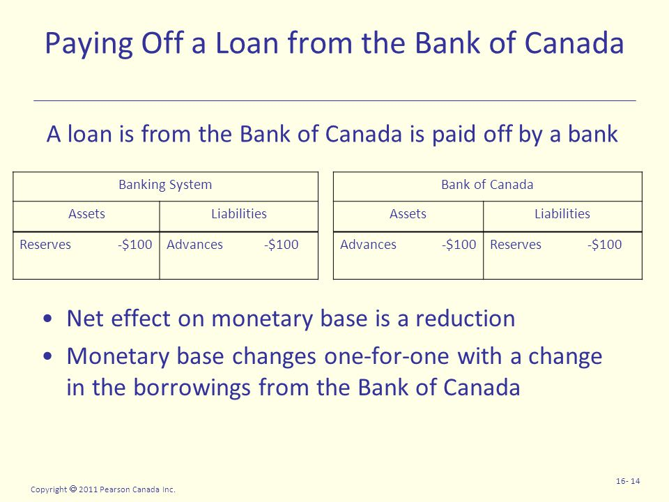 Copyright  2011 Pearson Canada Inc. 16- 14 Paying Off a Loan from the Bank of Canada Net effect on monetary base is a reduction Monetary base changes