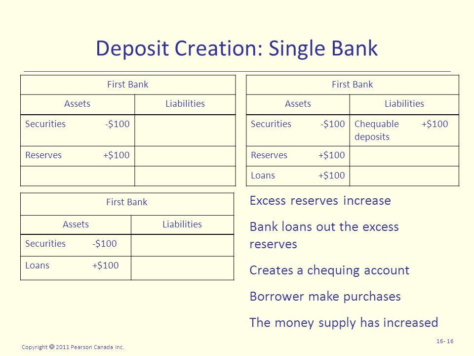 Copyright  2011 Pearson Canada Inc. 16- 16 Deposit Creation: Single Bank First Bank AssetsLiabilitiesAssetsLiabilities Securities-$100Securities-$100