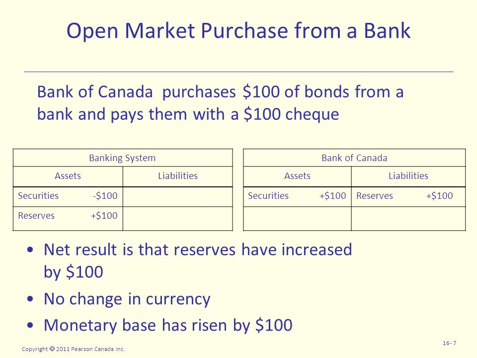 Copyright  2011 Pearson Canada Inc. 16- 7 Open Market Purchase from a Bank Net result is that reserves have increased by $100 No change in currency M