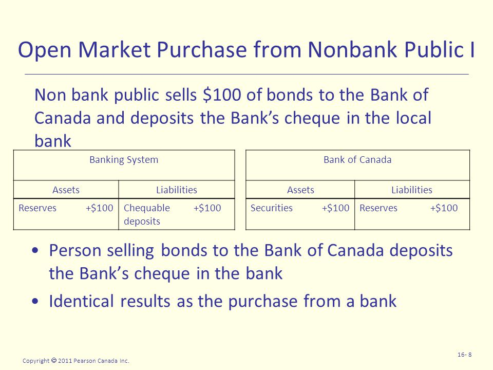 Copyright  2011 Pearson Canada Inc. 16- 8 Open Market Purchase from Nonbank Public I Person selling bonds to the Bank of Canada deposits the Bank's c