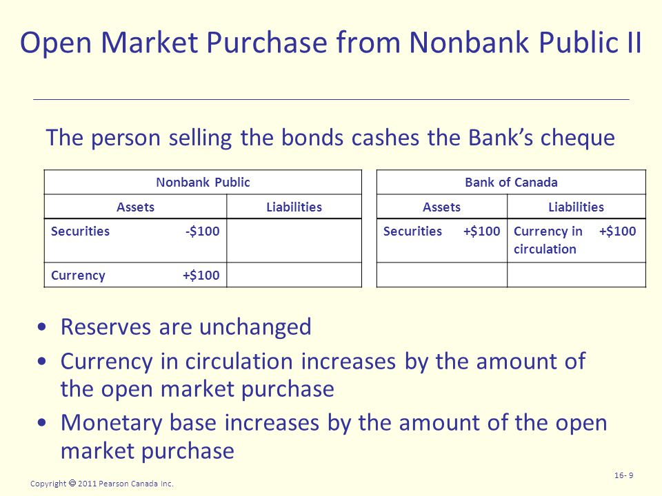 Copyright  2011 Pearson Canada Inc. 16- 9 Open Market Purchase from Nonbank Public II Reserves are unchanged Currency in circulation increases by the