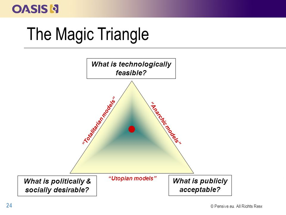 24 © Pensive.eu, All Rights Reserved The Magic Triangle What is technologically feasible.