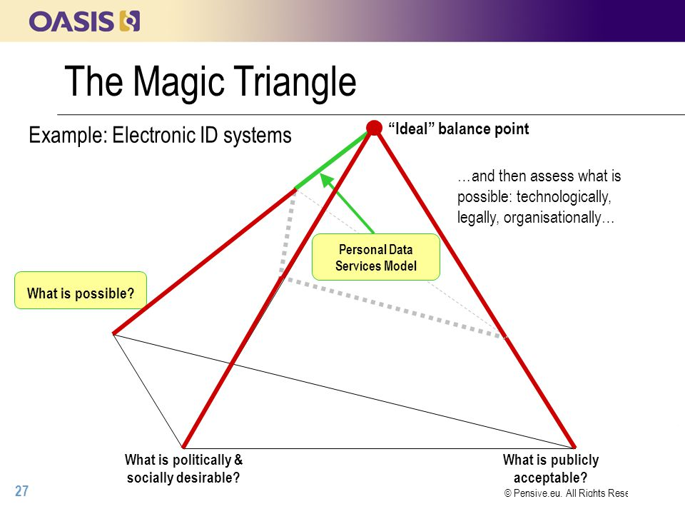 27 © Pensive.eu, All Rights Reserved The Magic Triangle Ideal balance point Example: Electronic ID systems What is publicly acceptable.