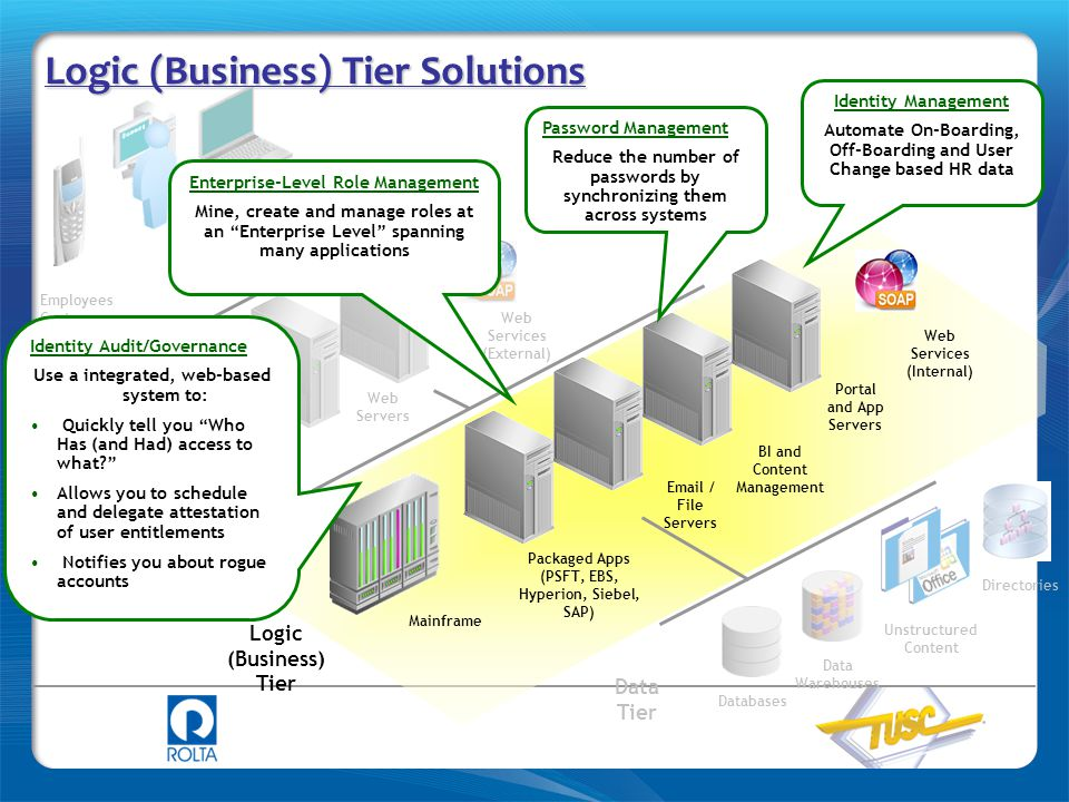 Employees Customers Partners Logic (Business) Tier Presentation Tier Data Tier Web Servers Packaged Apps (PSFT, EBS, Hyperion, Siebel, SAP) BI and Con