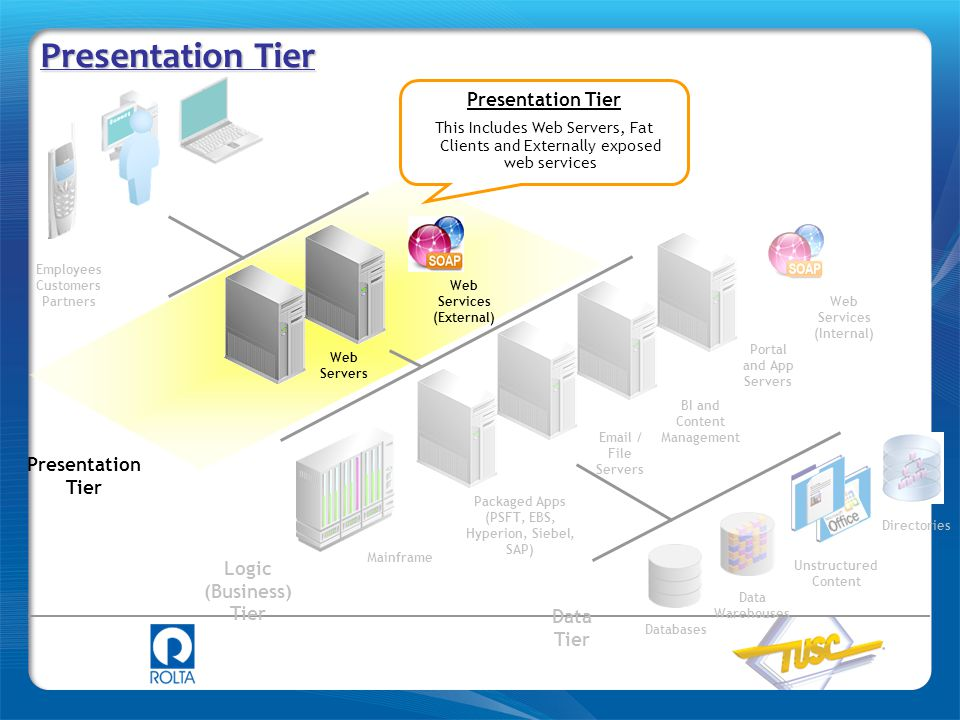 Presentation Tier Employees Customers Partners Logic (Business) Tier Presentation Tier Data Tier Web Servers Packaged Apps (PSFT, EBS, Hyperion, Siebe