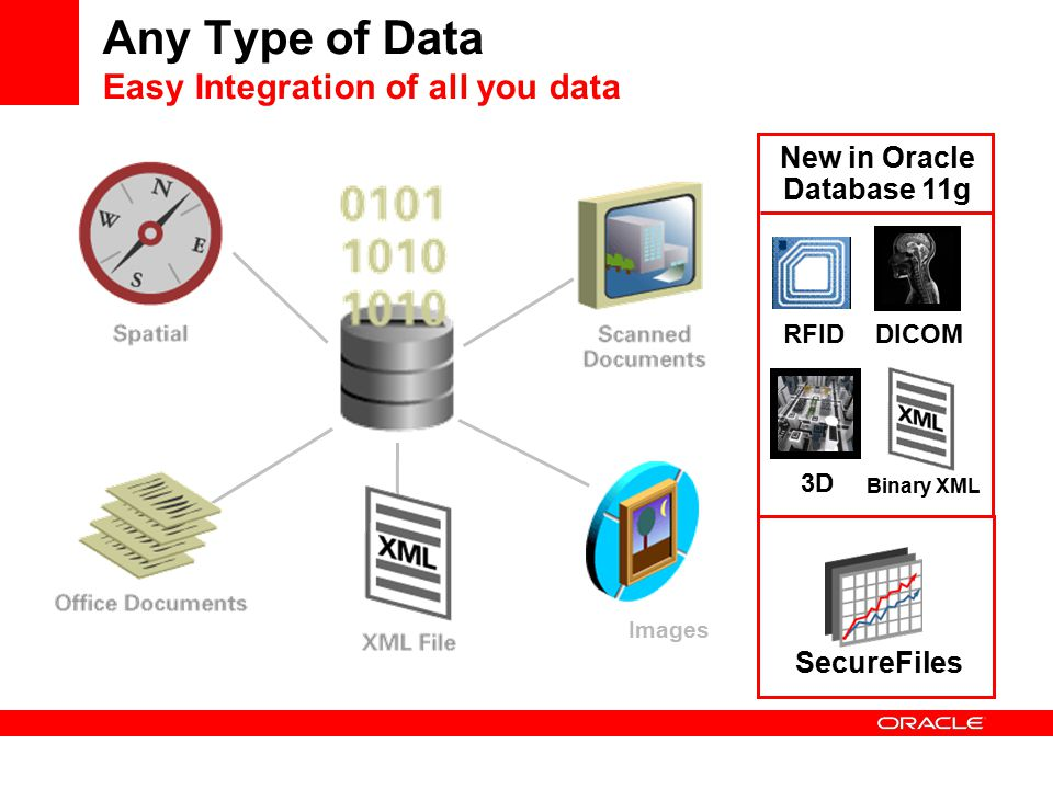 Images Any Type of Data Easy Integration of all you data New in Oracle Database 11g SecureFiles RFIDDICOM 3D Binary XML