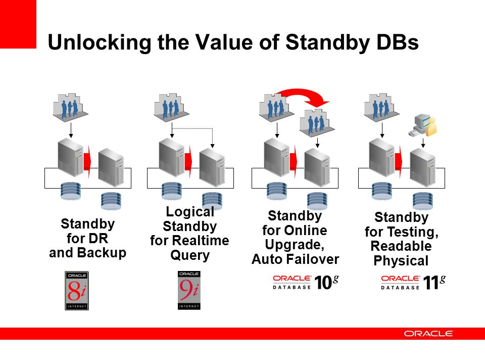 Unlocking the Value of Standby DBs Standby for Online Upgrade, Auto Failover Standby for Testing, Readable Physical Standby for DR and Backup Logical Standby for Realtime Query