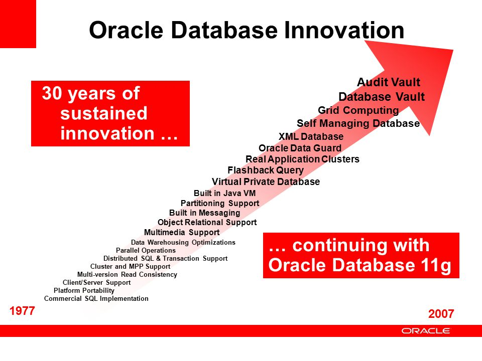 Oracle Database Innovation Audit Vault Database Vault Grid Computing Self Managing Database XML Database Oracle Data Guard Real Application Clusters Flashback Query Virtual Private Database Built in Java VM Partitioning Support Built in Messaging Object Relational Support Multimedia Support Data Warehousing Optimizations Parallel Operations Distributed SQL & Transaction Support Cluster and MPP Support Multi-version Read Consistency Client/Server Support Platform Portability Commercial SQL Implementation 1977 2007 30 years of sustained innovation … … continuing with Oracle Database 11g