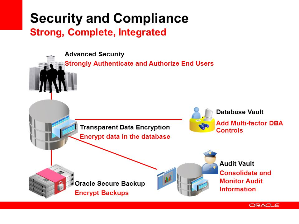 Security and Compliance Strong, Complete, Integrated Audit Vault Consolidate and Monitor Audit Information Advanced Security Strongly Authenticate and Authorize End Users Oracle Secure Backup Encrypt Backups Transparent Data Encryption Encrypt data in the database Database Vault Add Multi-factor DBA Controls