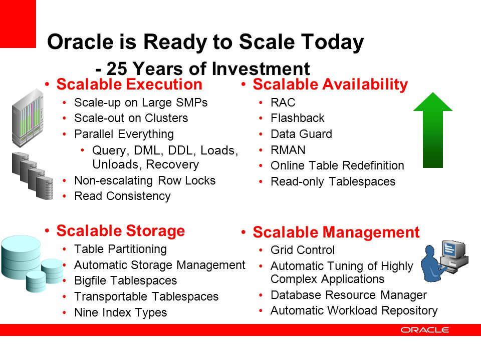 Oracle is Ready to Scale Today - 25 Years of Investment Scalable Execution Scale-up on Large SMPs Scale-out on Clusters Parallel Everything Query, DML, DDL, Loads, Unloads, Recovery Non-escalating Row Locks Read Consistency Scalable Storage Table Partitioning Automatic Storage Management Bigfile Tablespaces Transportable Tablespaces Nine Index Types Scalable Availability RAC Flashback Data Guard RMAN Online Table Redefinition Read-only Tablespaces Scalable Management Grid Control Automatic Tuning of Highly Complex Applications Database Resource Manager Automatic Workload Repository