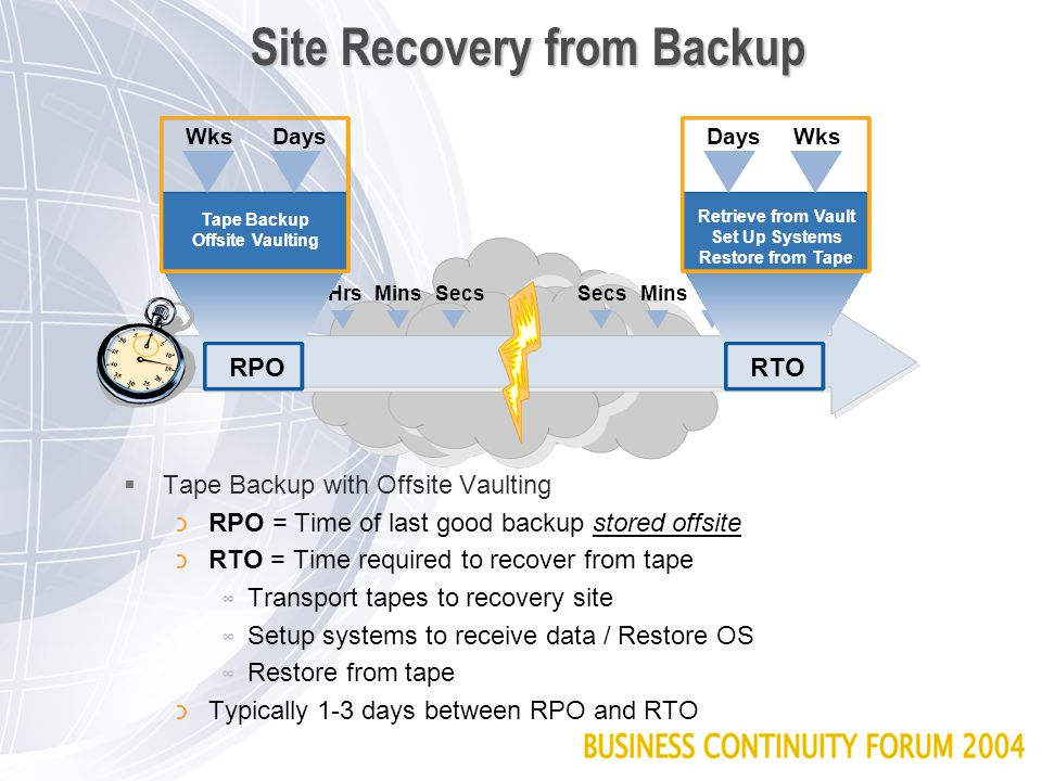 Site Recovery from Backup  Tape Backup with Offsite Vaulting כRPO = Time of last good backup stored offsite כRTO = Time required to recover from tape ∞ Transport tapes to recovery site ∞ Setup systems to receive data / Restore OS ∞ Restore from tape כTypically 1-3 days between RPO and RTO SecsMinsHrsDays WksSecsMinsHrsDays Wks Days Wks Retrieve from Vault Set Up Systems Restore from Tape Wks Days Tape Backup Offsite Vaulting RPORTO