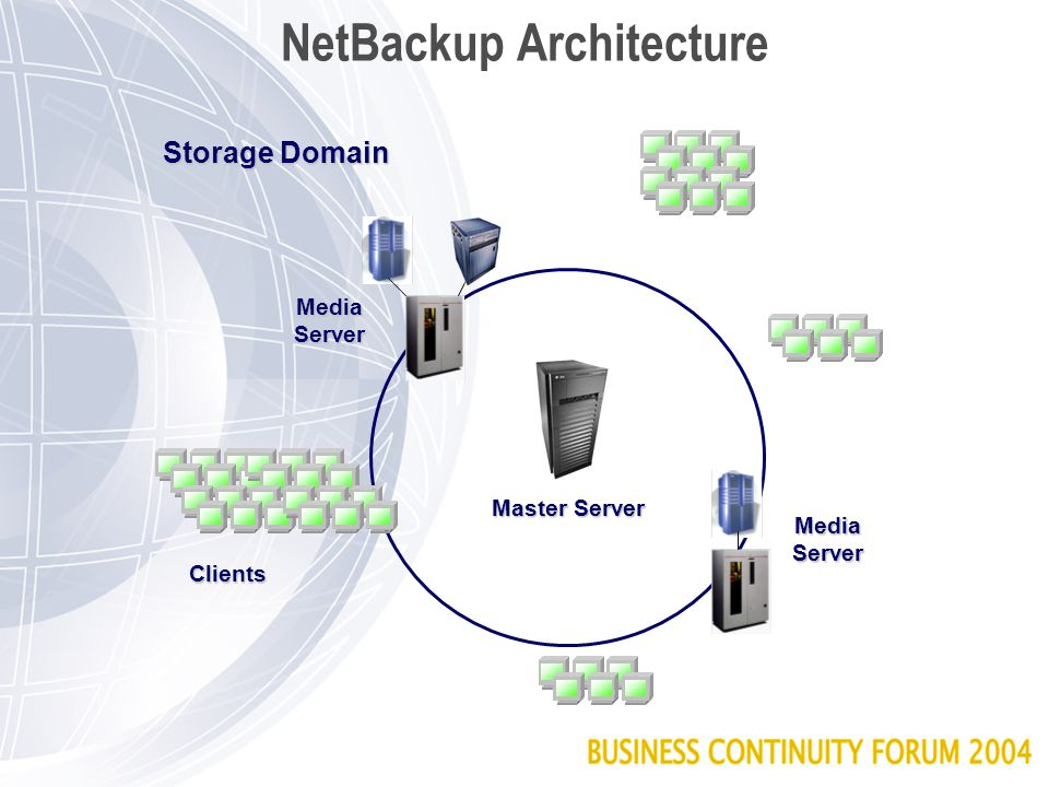 NetBackup: Second-host Backup Disk Array Subsystem Tape Library LAN Ethernet FDDI ATM Offload backup processing to the backup server, freeing up cycles on the application server.