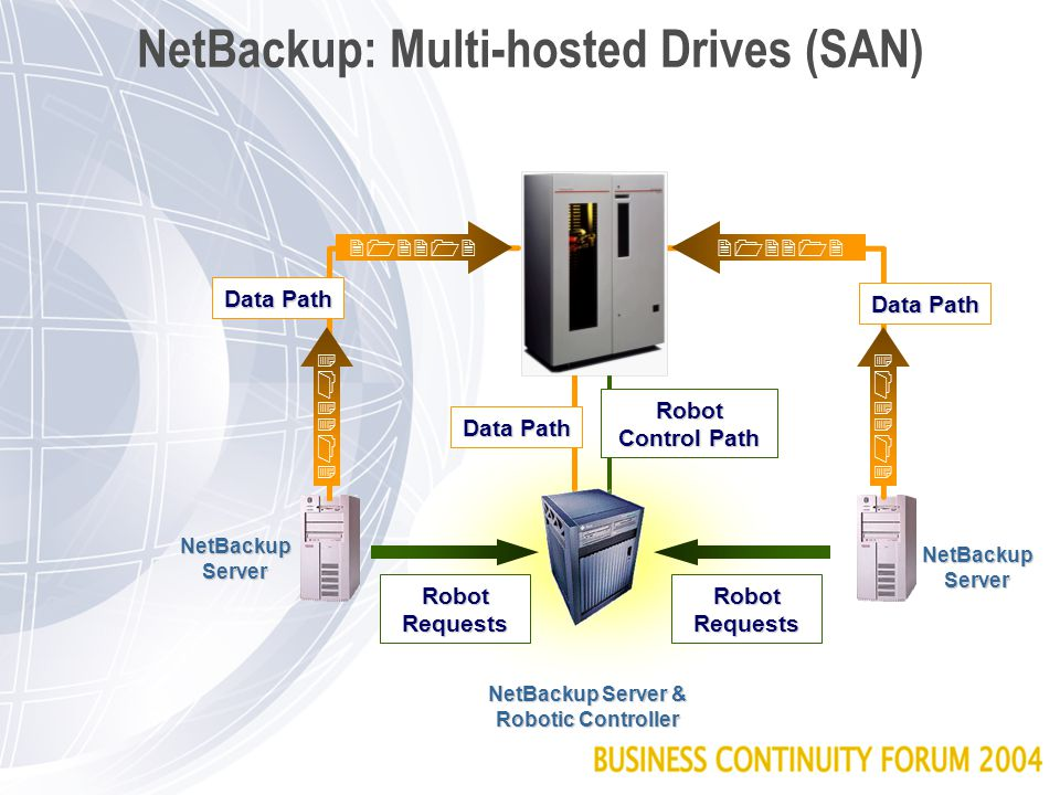 NetBackup: Third Party Copy LAN Ethernet FDDI ATM Fibre Switch/Hub NetBackup Server Application Server Disk Array Subsystem Tape Library Catalog Third Party copy totally offloads the application server and the backup server from the actual data transfer
