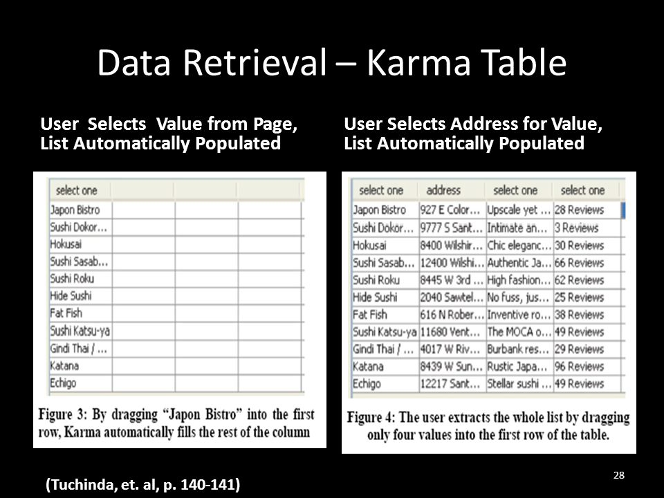 Data Retrieval – Karma Table User Selects Value from Page, List Automatically Populated User Selects Address for Value, List Automatically Populated 28 (Tuchinda, et.