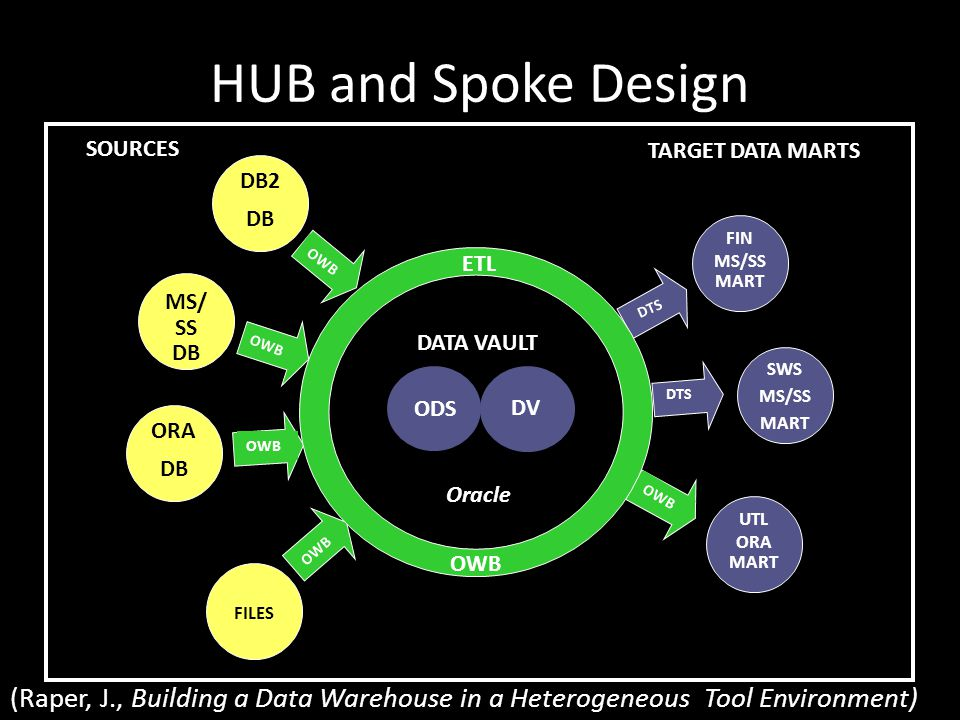 HUB and Spoke Design DB2 DB MS/ SS DB ORA DB FILES UTL ORA MART SWS MS/SS MART FIN MS/SS MART OWB DTS SOURCES TARGET DATA MARTS DV ODS DATA VAULT Oracle ETL OWB (Raper, J., Building a Data Warehouse in a Heterogeneous Tool Environment)