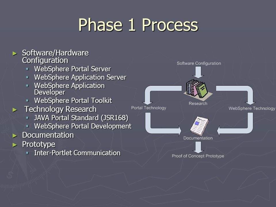 Phase 1 Process ► Software/Hardware Configuration  WebSphere Portal Server  WebSphere Application Server  WebSphere Application Developer  WebSphere Portal Toolkit ► Technology Research  JAVA Portal Standard (JSR168)  WebSphere Portal Development ► Documentation ► Prototype  Inter-Portlet Communication