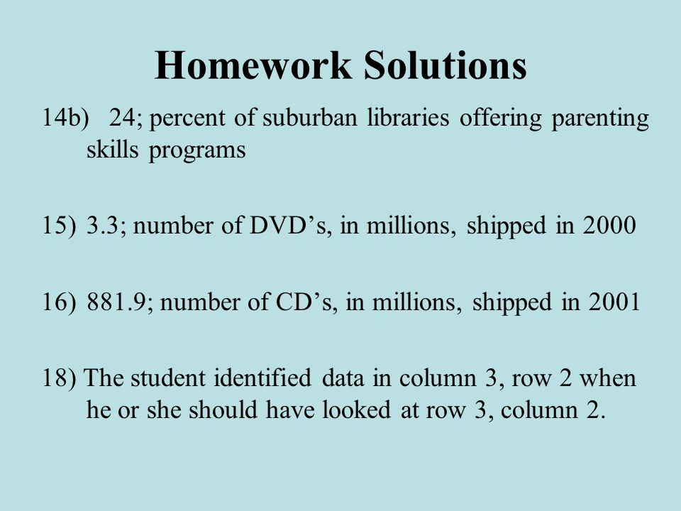 Homework Solutions 14b)24; percent of suburban libraries offering parenting skills programs 15)3.3; number of DVD's, in millions, shipped in 2000 16)881.9; number of CD's, in millions, shipped in 2001 18) The student identified data in column 3, row 2 when he or she should have looked at row 3, column 2.