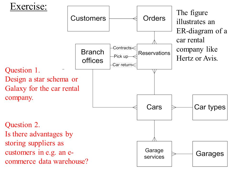 Exercise: The figure illustrates an ER-diagram of a car rental company like Hertz or Avis. Question 1. Design a star schema or Galaxy for the car rent