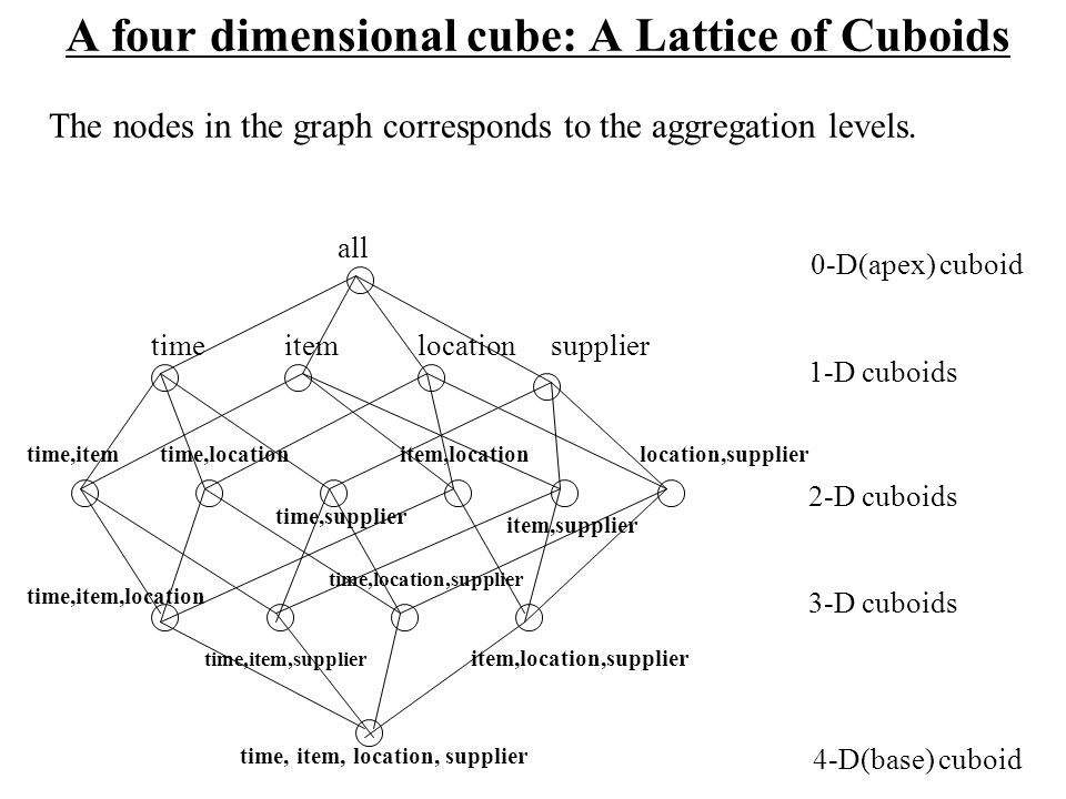 A four dimensional cube: A Lattice of Cuboids all timeitemlocationsupplier time,itemtime,location time,supplier item,location item,supplier location,s