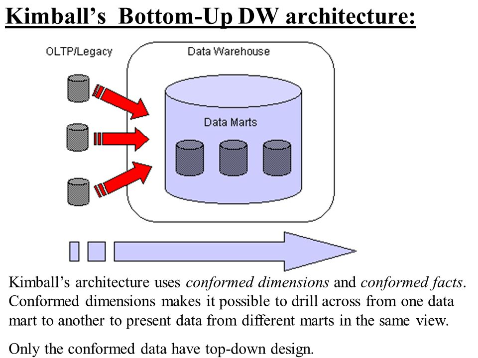 Kimball's Bottom-Up DW architecture: Kimball's architecture uses conformed dimensions and conformed facts. Conformed dimensions makes it possible to d