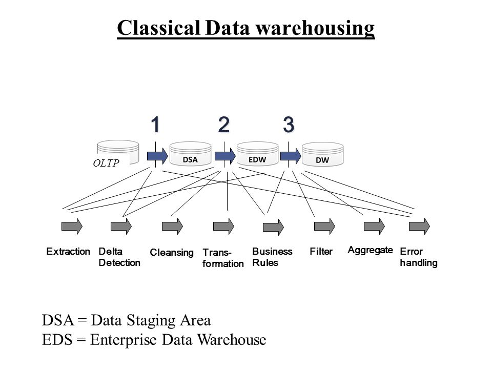 Classical Data warehousing ExtractionError handling Aggregate Business Rules Trans- formation Delta Detection DSA DM EDW 1 23 Source Cleansing Filter