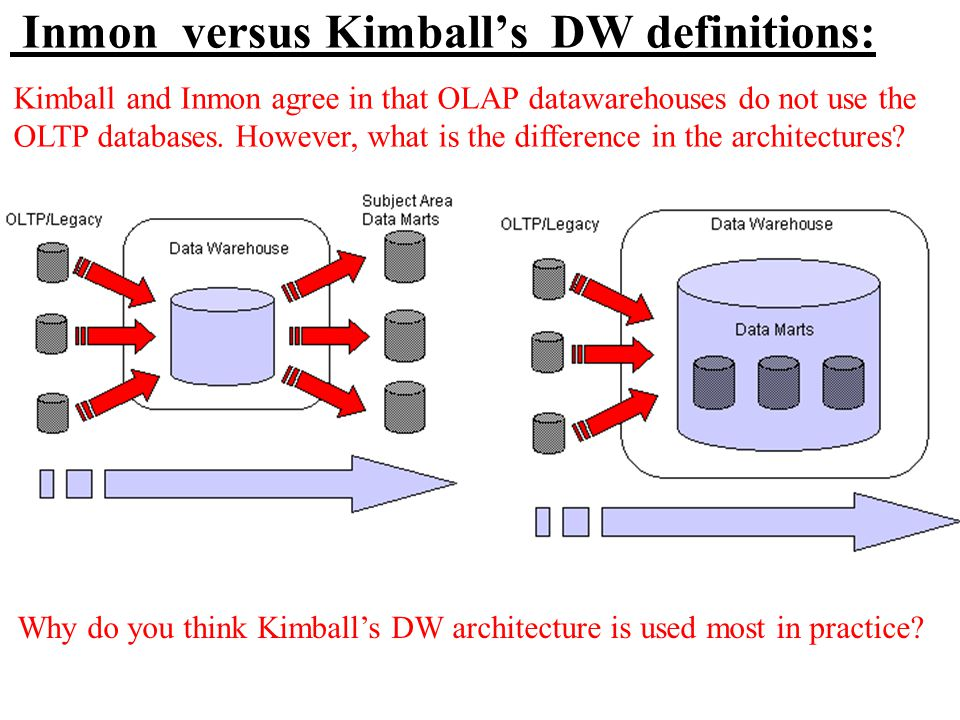 Inmon versus Kimball's DW definitions: Why do you think Kimball's DW architecture is used most in practice? Kimball and Inmon agree in that OLAP dataw