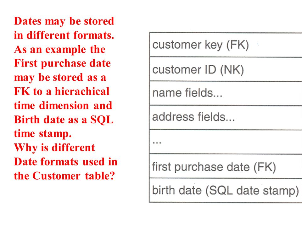 Dates may be stored in different formats. As an example the First purchase date may be stored as a FK to a hierachical time dimension and Birth date a