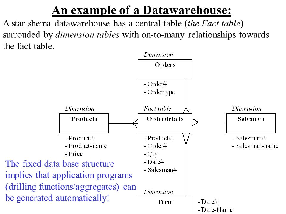 Datawarehouses versus Operational systems OLTP (on-line transaction processing) –Anvender normalt et relational DBMS –Day-to-day operations: purchasing, inventory, banking, manufacturing, payroll, registration, accounting, etc.