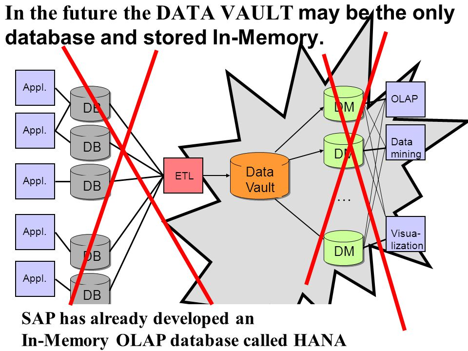 DB Appl. ETL Data Vault DM OLAPVisua- lization Appl. Data mining In the future the DATA VAULT may be the only database and stored In-Memory. … SAP has