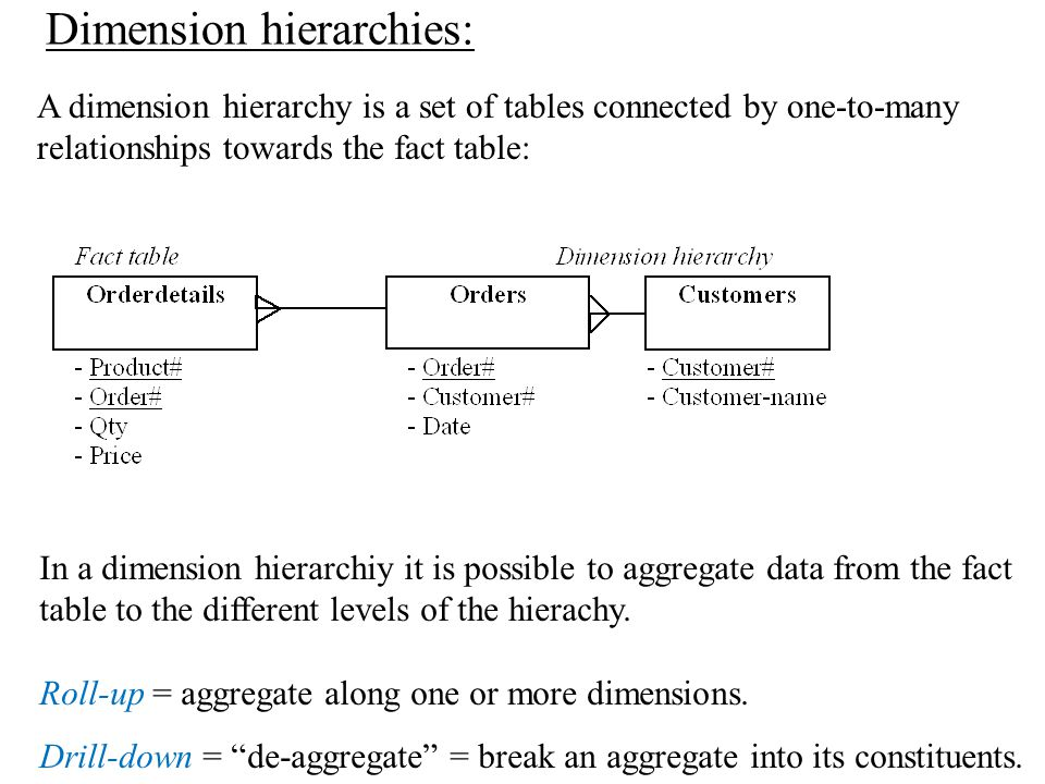 The aggregation level is the argument to the GROUP BY statement.