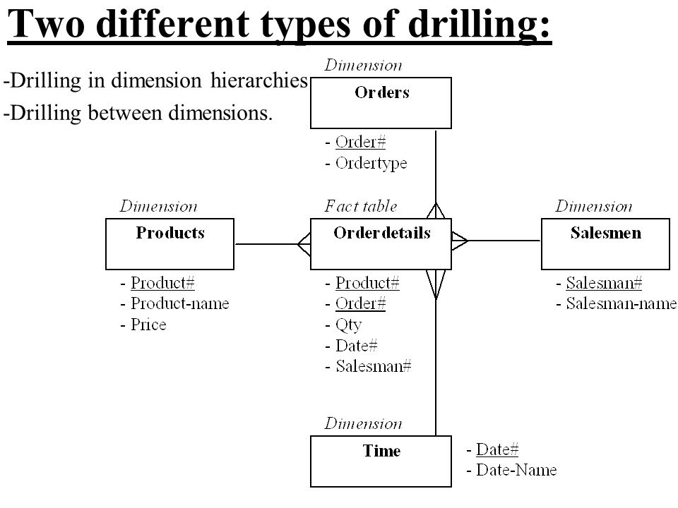Two different types of drilling: -Drilling in dimension hierarchies -Drilling between dimensions.