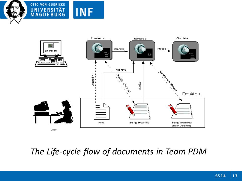 13 SS 14 The Life-cycle flow of documents in Team PDM