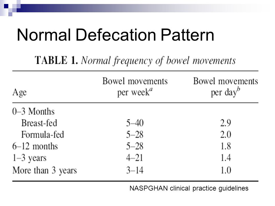 NASPGHAN clinical practice guidelines
