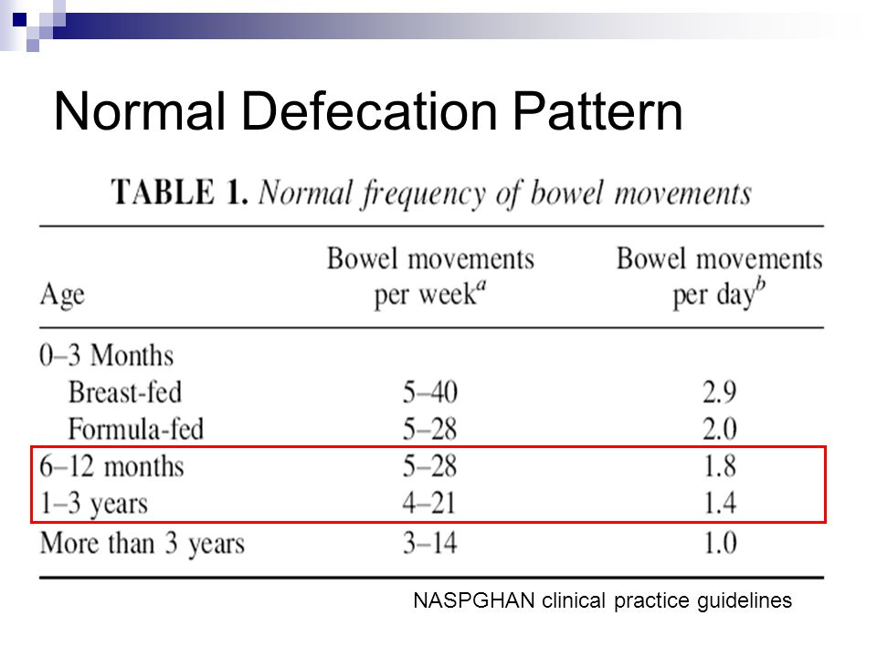 Normal Defecation Pattern NASPGHAN clinical practice guidelines