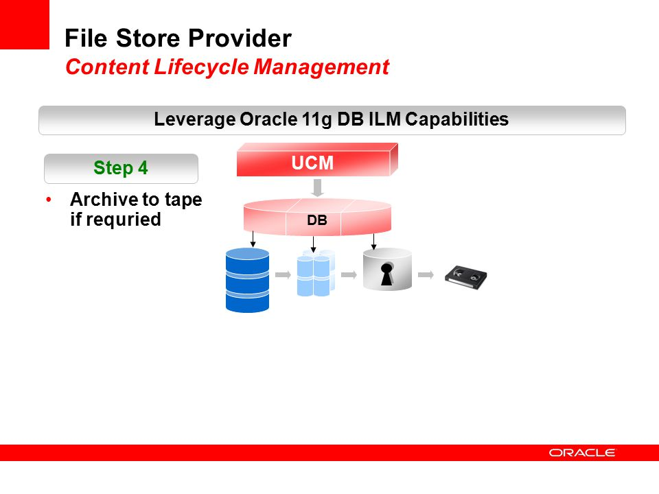 File Store Provider Content Lifecycle Management Leverage Oracle 11g DB ILM Capabilities UCM DB Archive to tape if requried Step 4