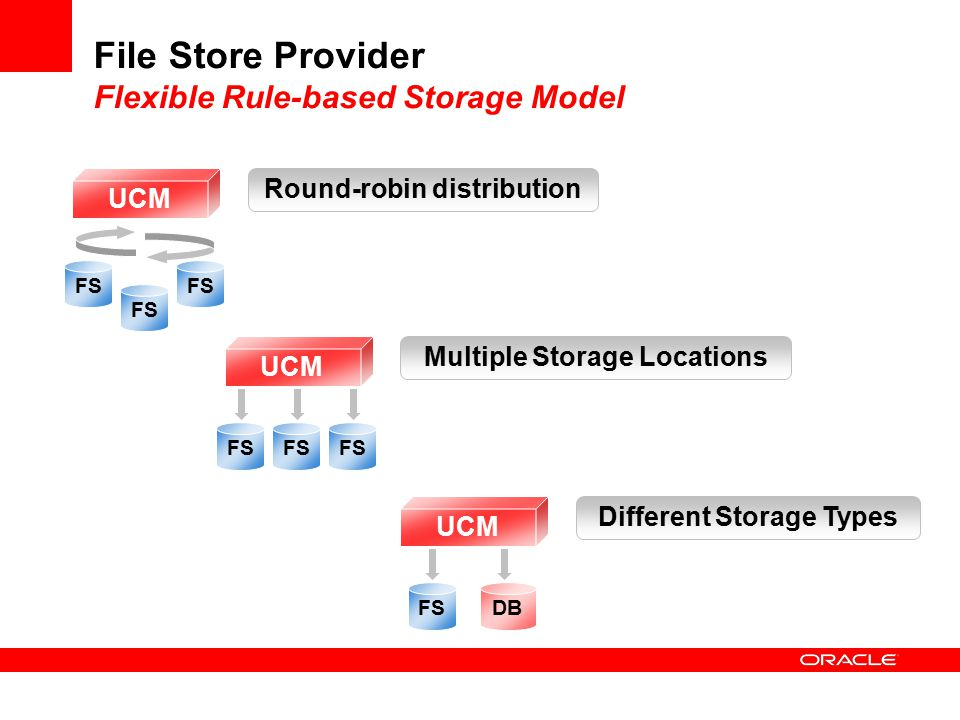 File Store Provider Flexible Rule-based Storage Model FS UCM Round-robin distribution UCM Multiple Storage Locations FS UCM FSDB Different Storage Types
