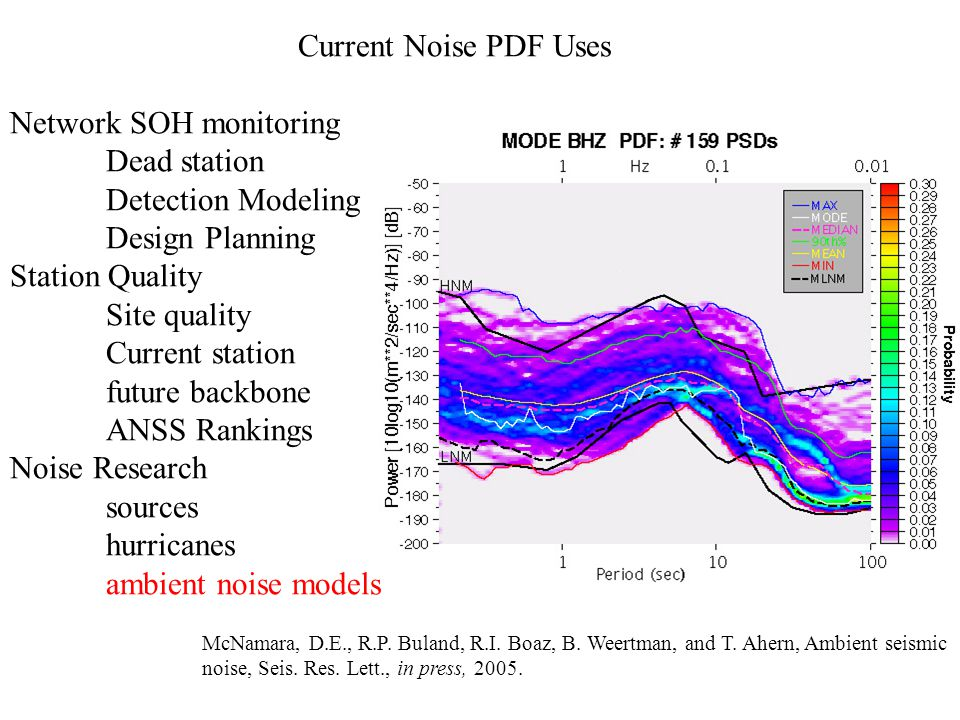 Current Noise PDF Uses Network SOH monitoring Dead station Detection Modeling Design Planning Station Quality Site quality Current station future backbone ANSS Rankings Noise Research sources hurricanes ambient noise models McNamara, D.E., R.P.