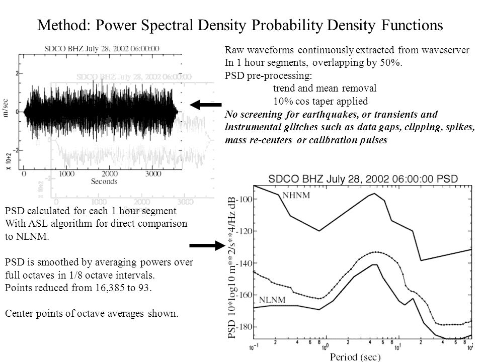 Method: Power Spectral Density Probability Density Functions Raw waveforms continuously extracted from waveserver In 1 hour segments, overlapping by 5
