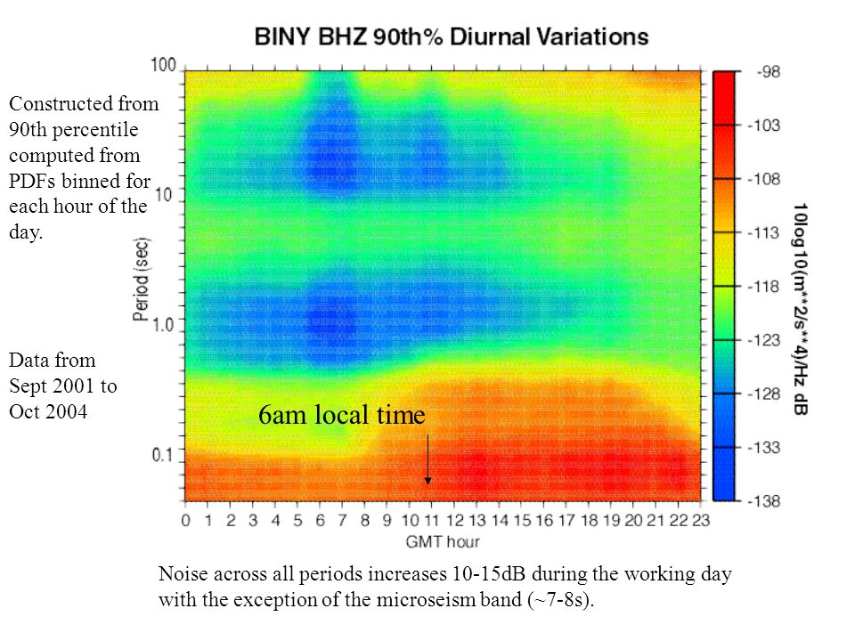 6am local time Noise across all periods increases 10-15dB during the working day with the exception of the microseism band (~7-8s). Constructed from 9