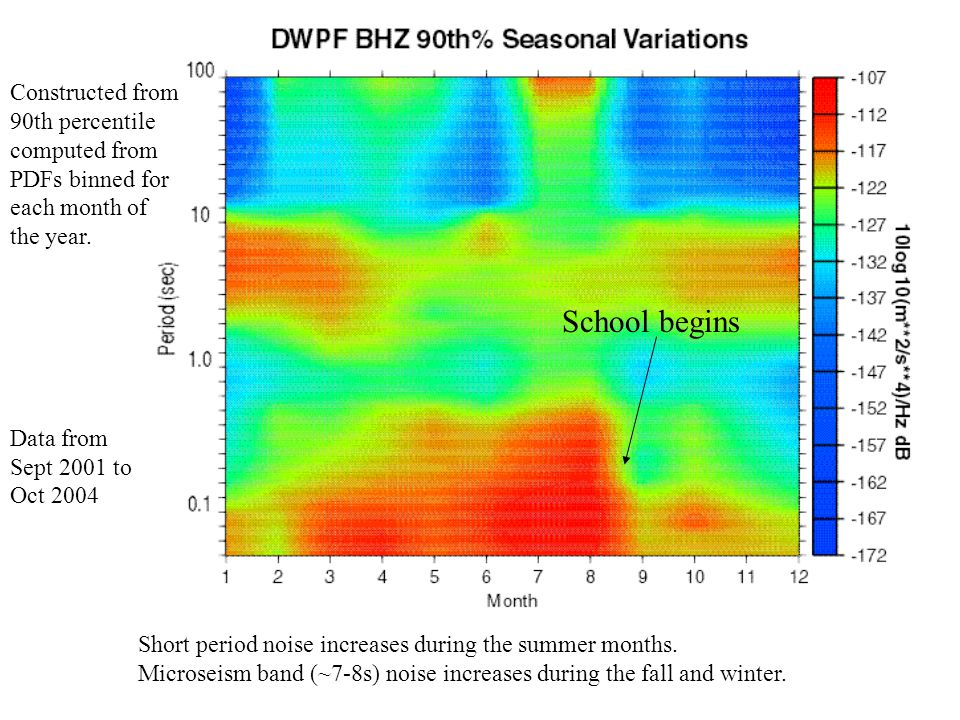 Short period noise increases during the summer months. Microseism band (~7-8s) noise increases during the fall and winter. Constructed from 90th perce