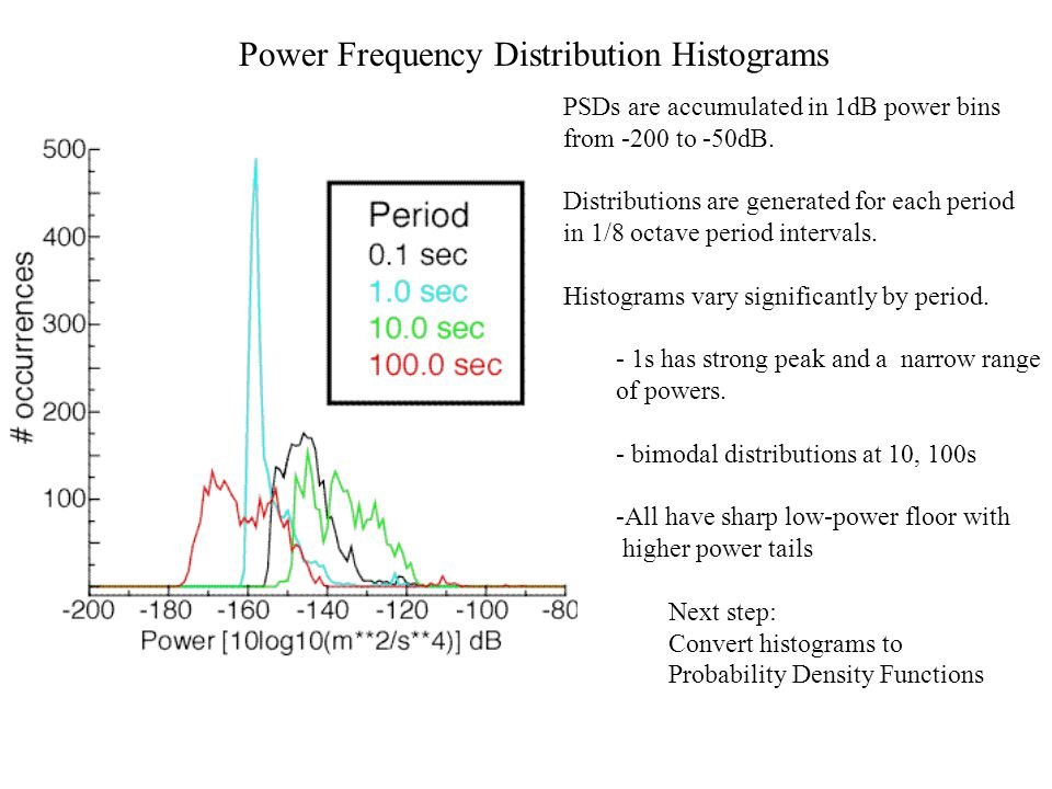 Power Frequency Distribution Histograms PSDs are accumulated in 1dB power bins from -200 to -50dB. Distributions are generated for each period in 1/8