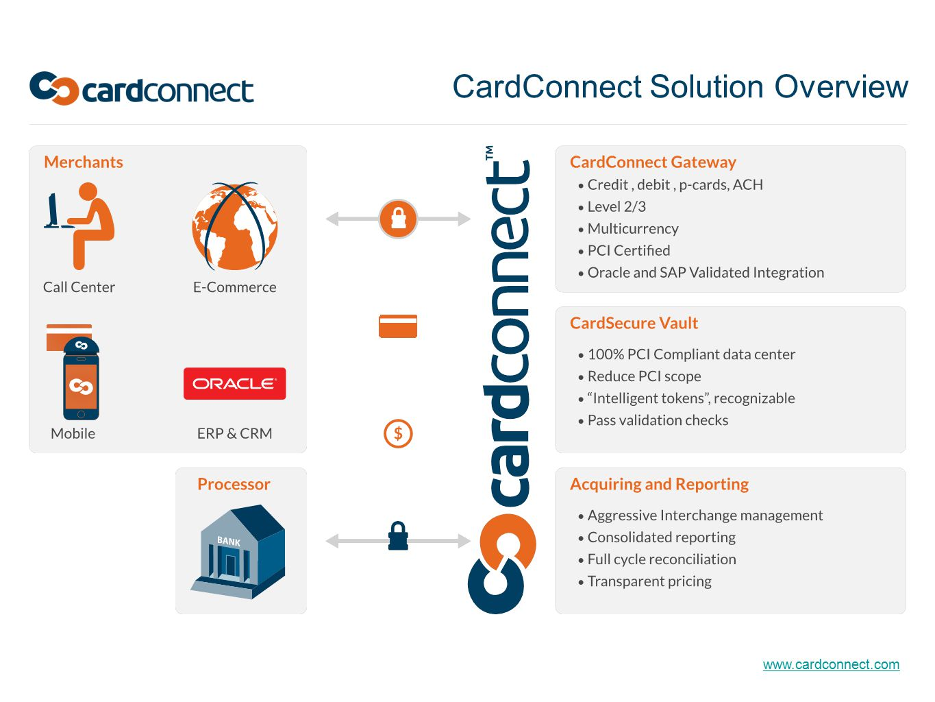 www.cardconnect.com CardConnect Solution Overview