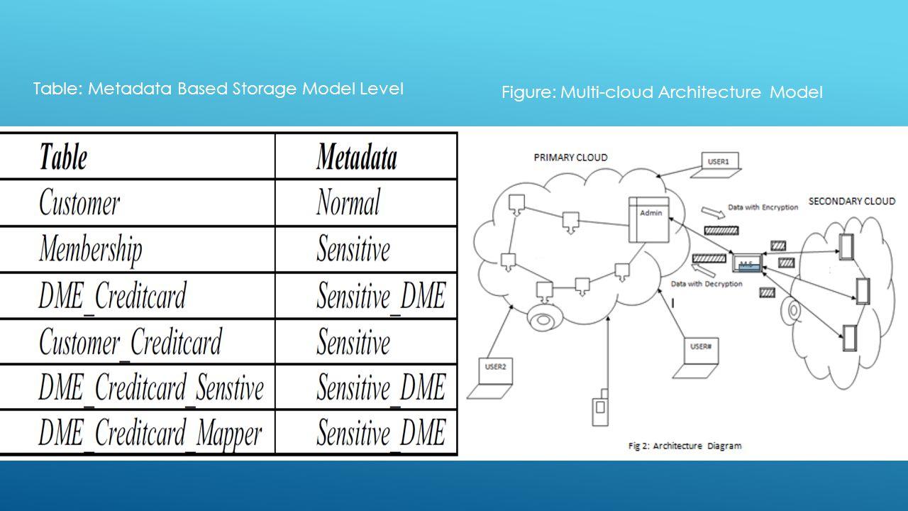 Figure: Multi-cloud Architecture Model Table: Metadata Based Storage Model Level