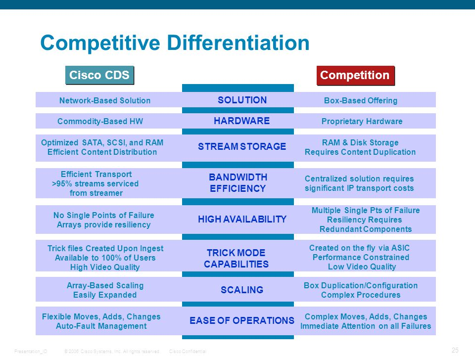 © 2006 Cisco Systems, Inc. All rights reserved.Cisco ConfidentialPresentation_ID 25 DRAFT Cisco CDS Competition Competitive Differentiation Network-Ba
