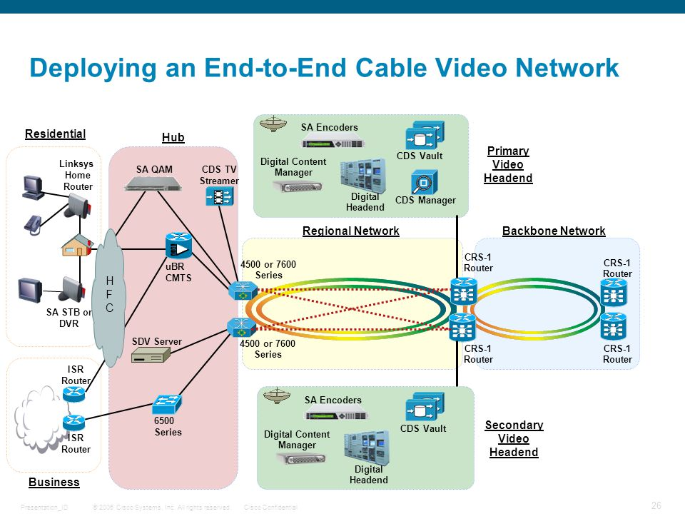 © 2006 Cisco Systems, Inc. All rights reserved.Cisco ConfidentialPresentation_ID 26 DRAFT Deploying an End-to-End Cable Video Network Regional Network