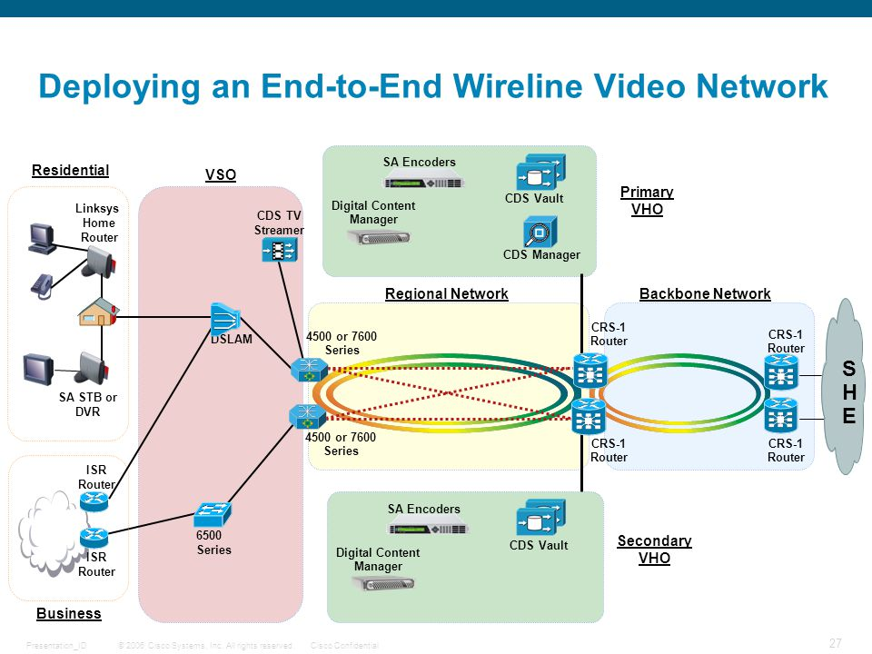 © 2006 Cisco Systems, Inc. All rights reserved.Cisco ConfidentialPresentation_ID 27 DRAFT Deploying an End-to-End Wireline Video Network Regional Netw