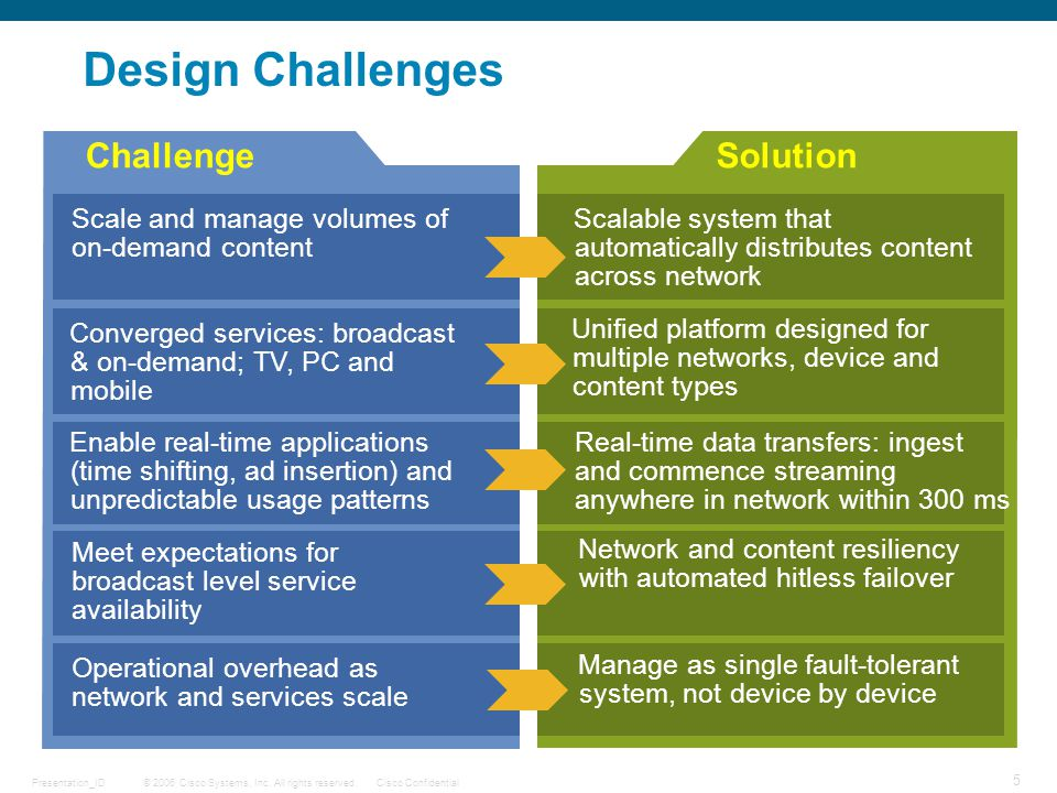 © 2006 Cisco Systems, Inc. All rights reserved.Cisco ConfidentialPresentation_ID 5 DRAFT Design Challenges ChallengeSolution Scale and manage volumes