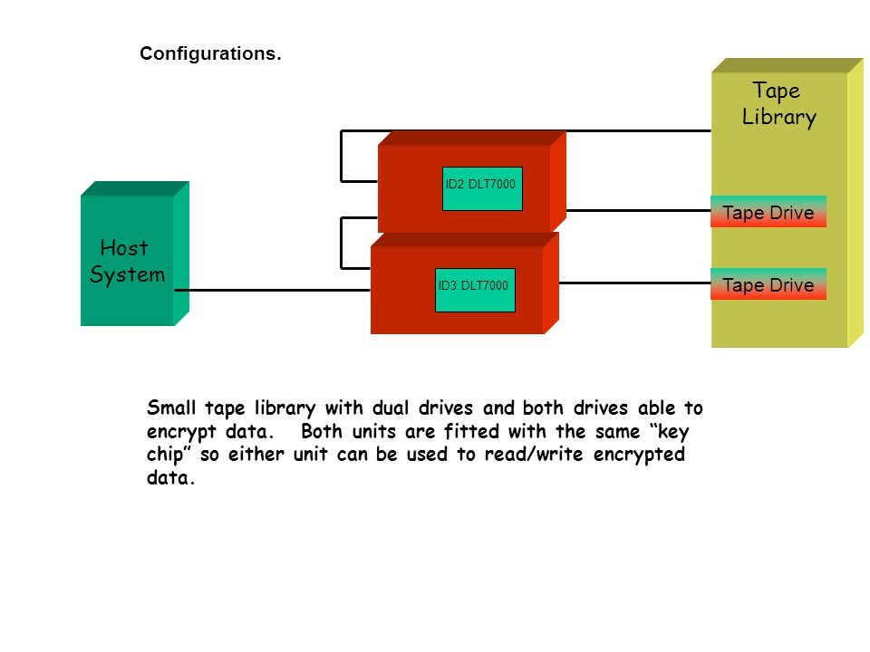 Configurations. Host System Tape Library Tape Drive Small tape library with dual drives and both drives able to encrypt data. Both units are fitted wi